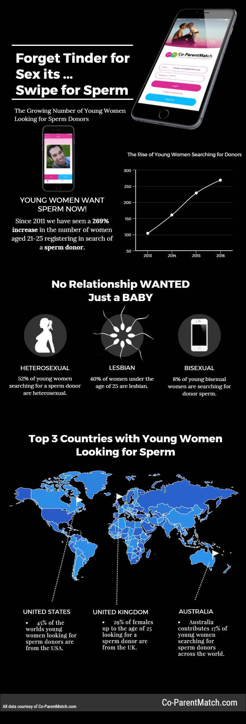 Swipe for Sperm Infographic